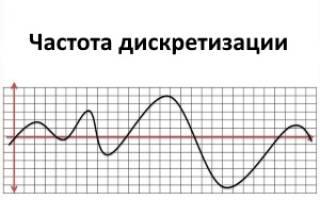 Разрядность и частота дискретизации звука какую выбрать