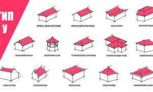 Какую выбрать крышу для дома