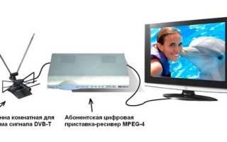 Тв ресивер для телевизора как выбрать